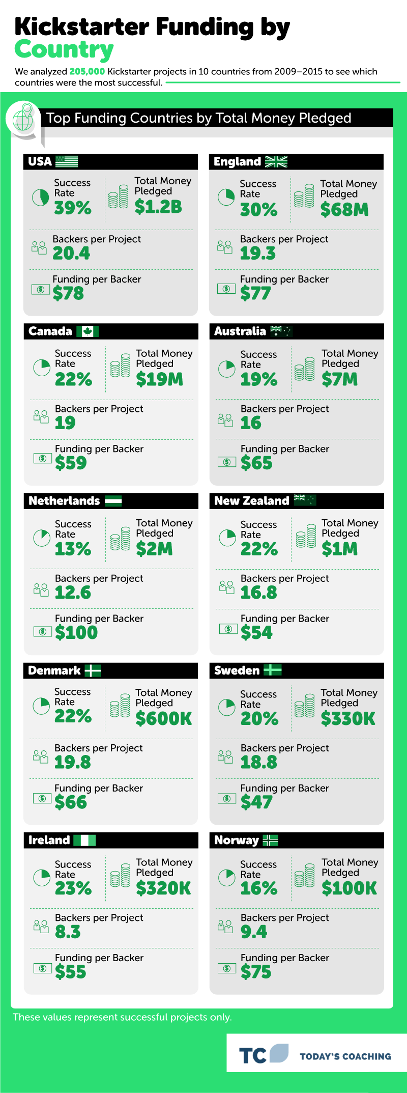 IG5 Funding by Country - Success and Failure on Kickstarter