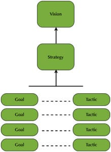 strategy goal tactic 219x300 - Do You Lack a Business Strategy?