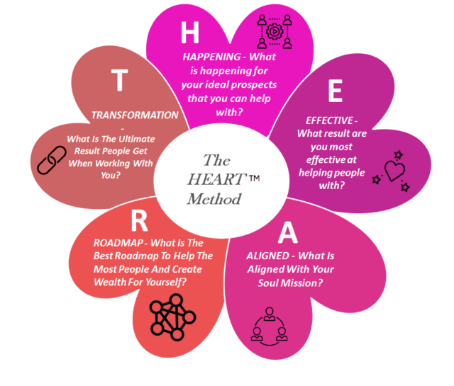 Heart Method 2 640x545 - What We Do for You